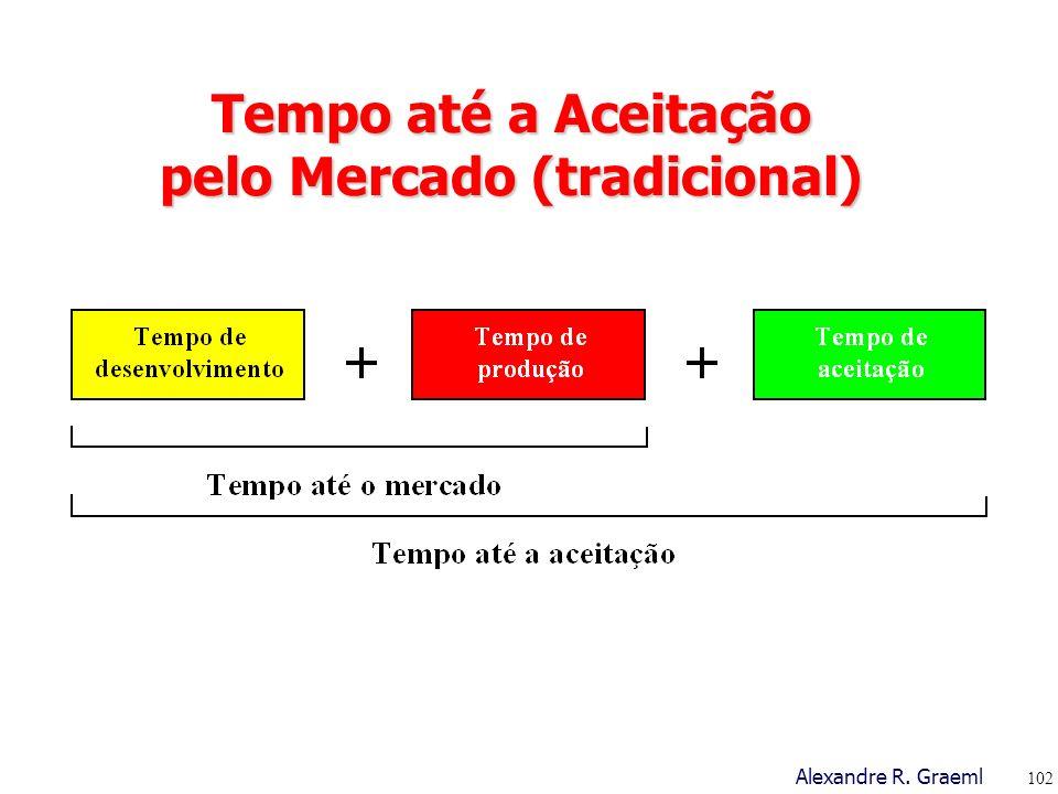 Tempo até a Aceitação pelo Mercado (tradicional)