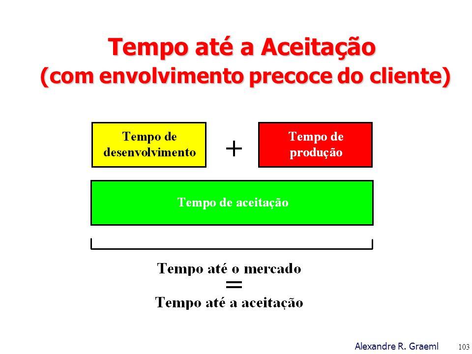 Tempo até a Aceitação (com envolvimento precoce do cliente)
