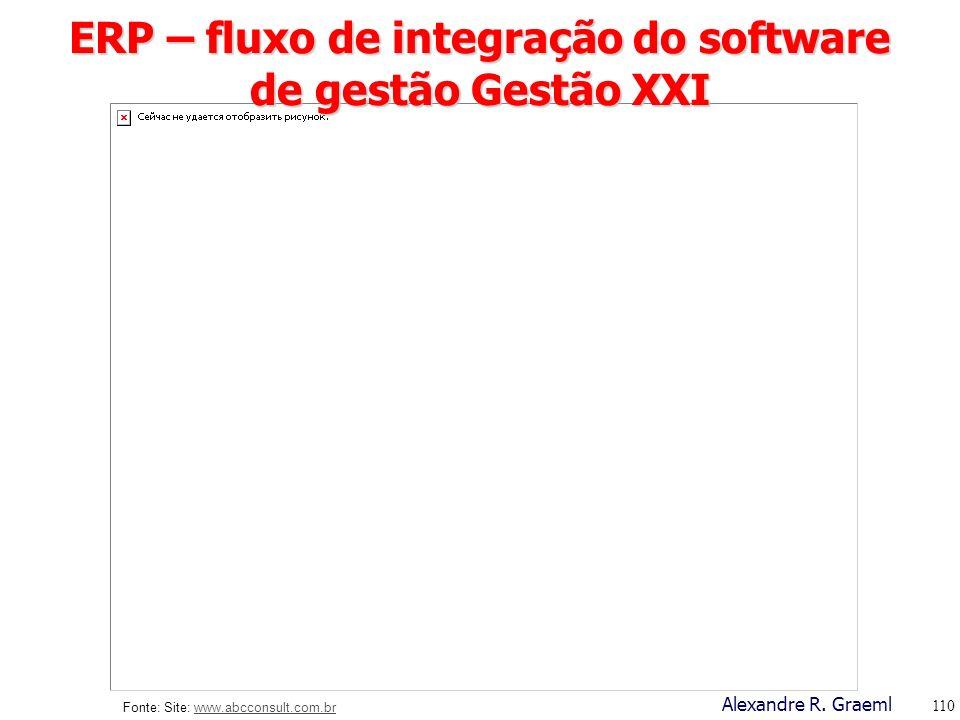 ERP – fluxo de integração do software de gestão Gestão XXI