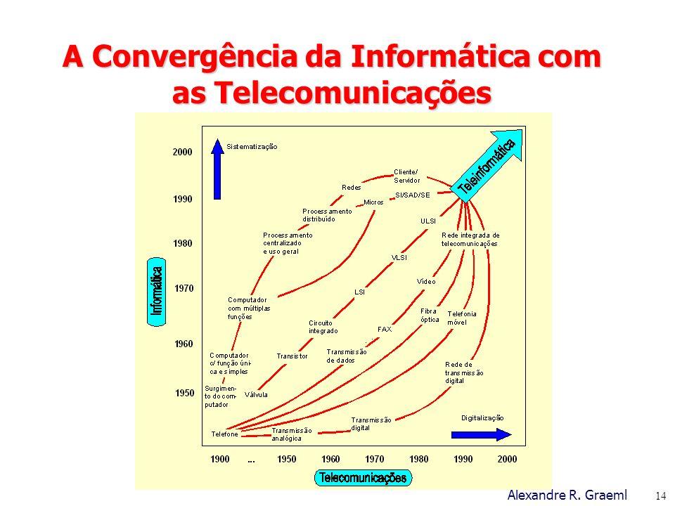 A Convergência da Informática com as Telecomunicações