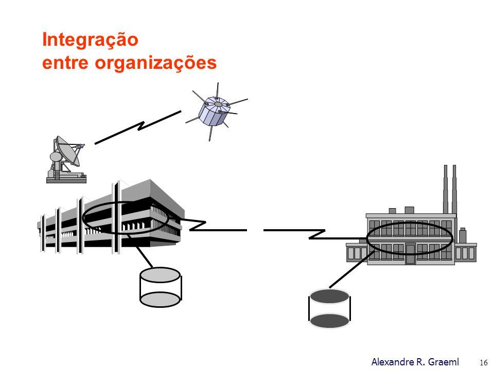Integração entre organizações
