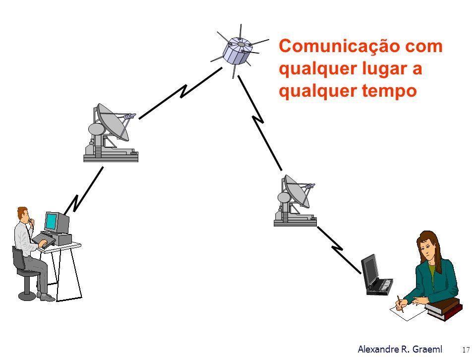 Comunicação com qualquer lugar a qualquer tempo