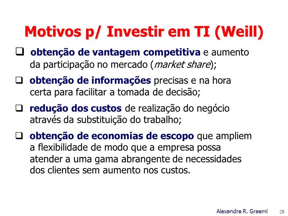 Motivos p/ Investir em TI (Weill)