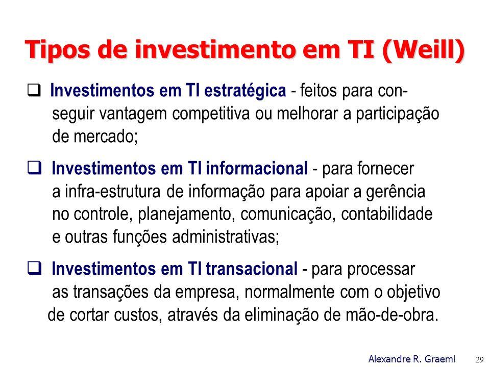 Tipos de investimento em TI (Weill)