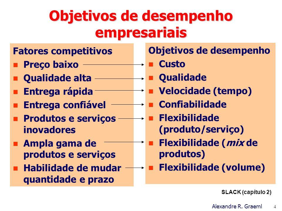 Objetivos de desempenho empresariais