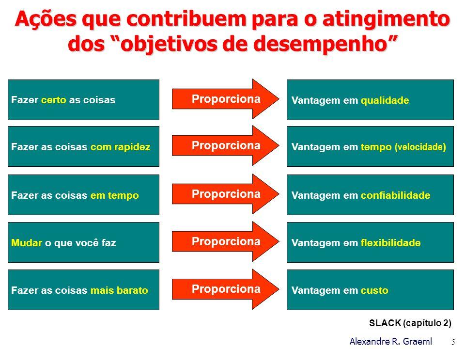 Ações que contribuem para o atingimento dos objetivos de desempenho