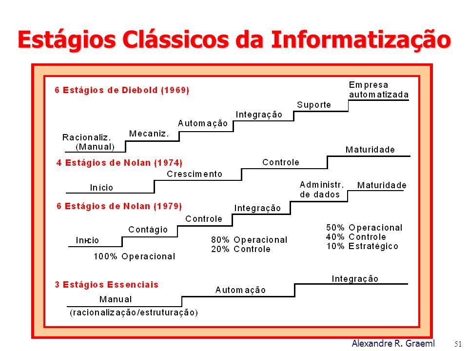 Estágios Clássicos da Informatização