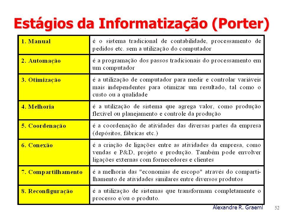 Estágios da Informatização (Porter)