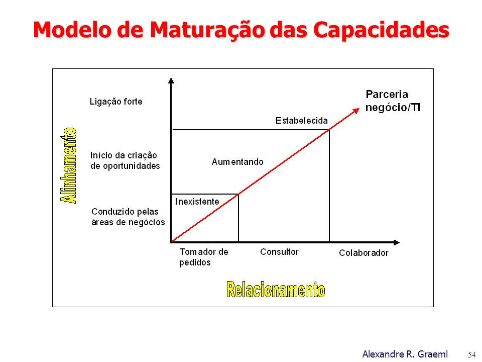 Modelo de Maturação das Capacidades