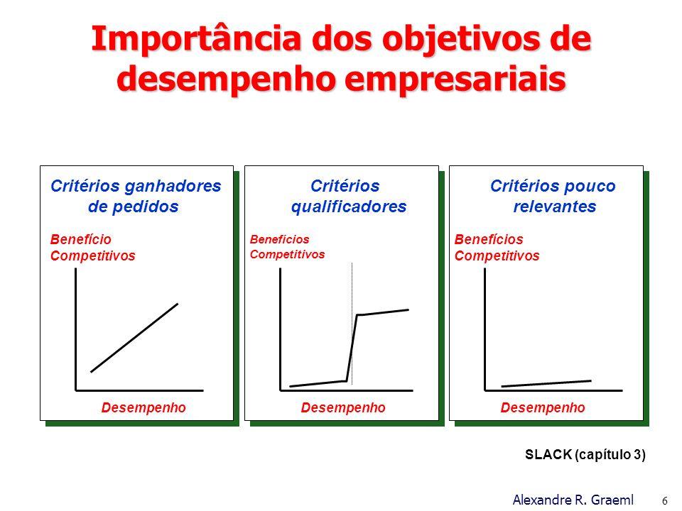 Importância dos objetivos de desempenho empresariais