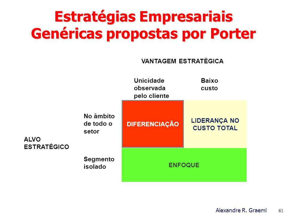 Estratégias Empresariais Genéricas propostas por Porter