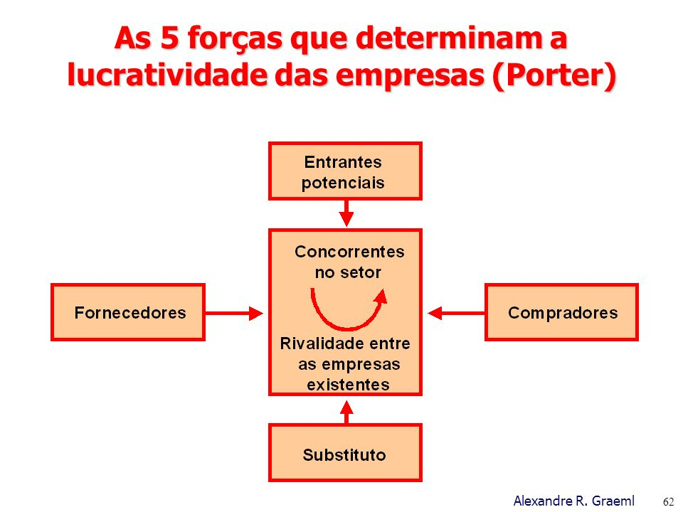 As 5 forças que determinam a lucratividade das empresas (Porter)