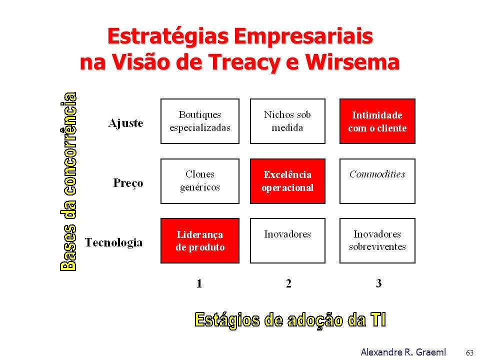 Estratégias Empresariais na Visão de Treacy e Wirsema