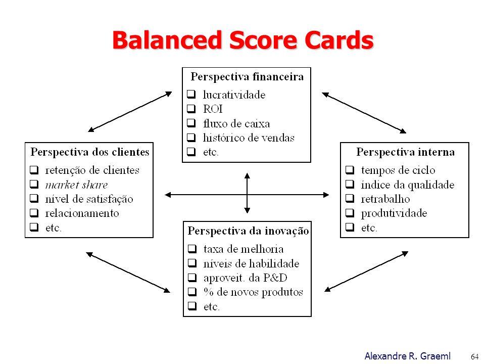 Balanced Score Cards