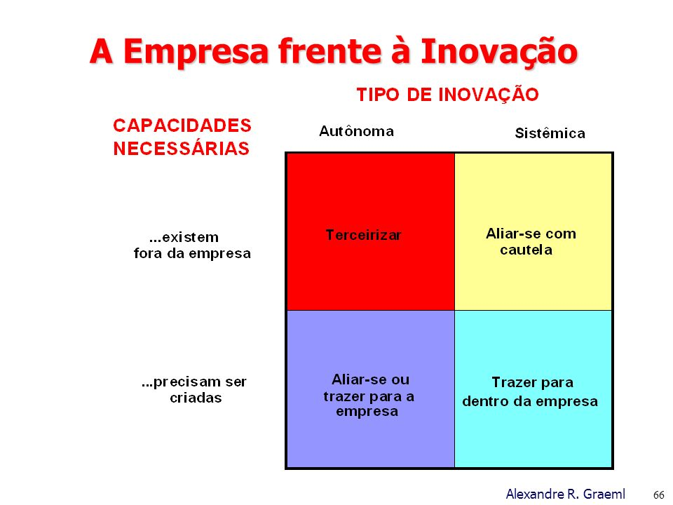 A Empresa frente à Inovação