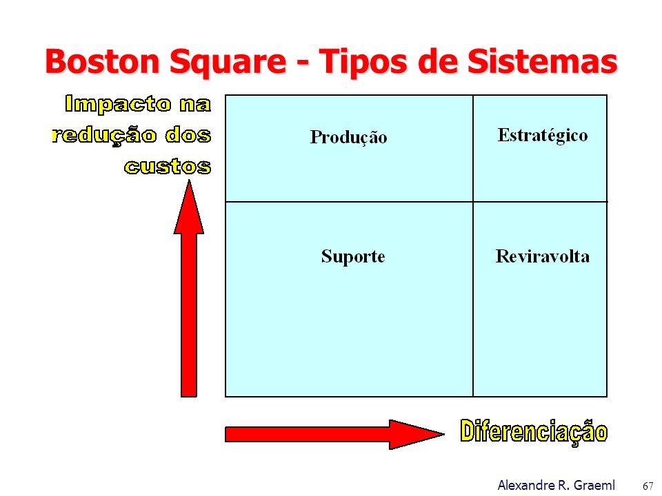 Boston Square - Tipos de Sistemas