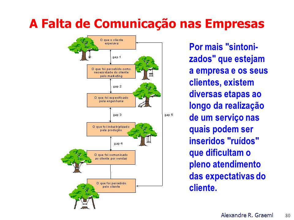 A Falta de Comunicação nas Empresas