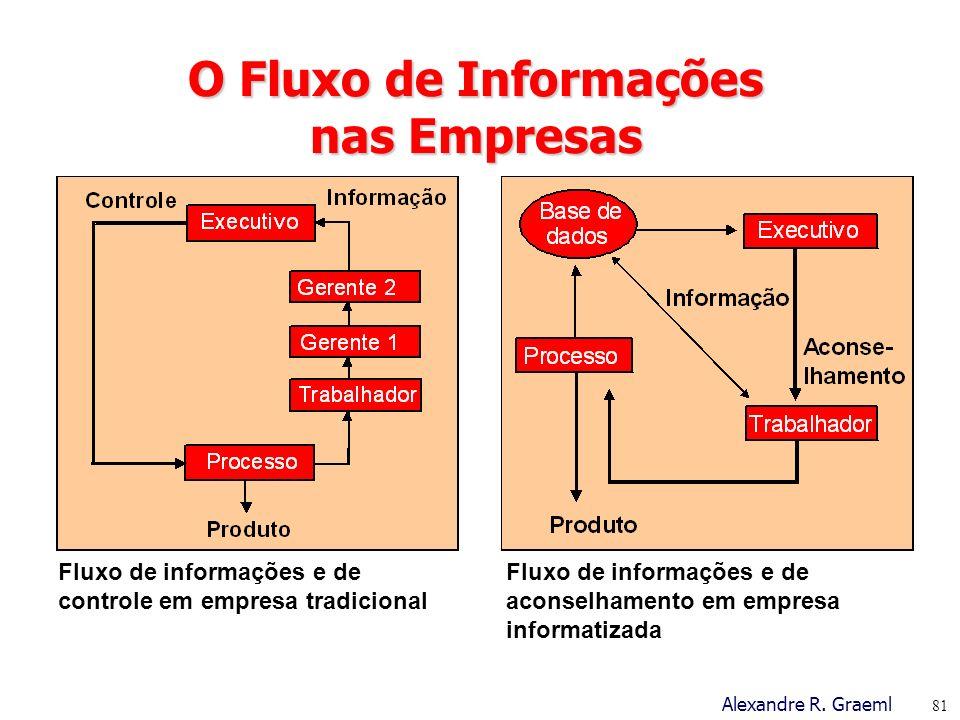 O Fluxo de Informações nas Empresas