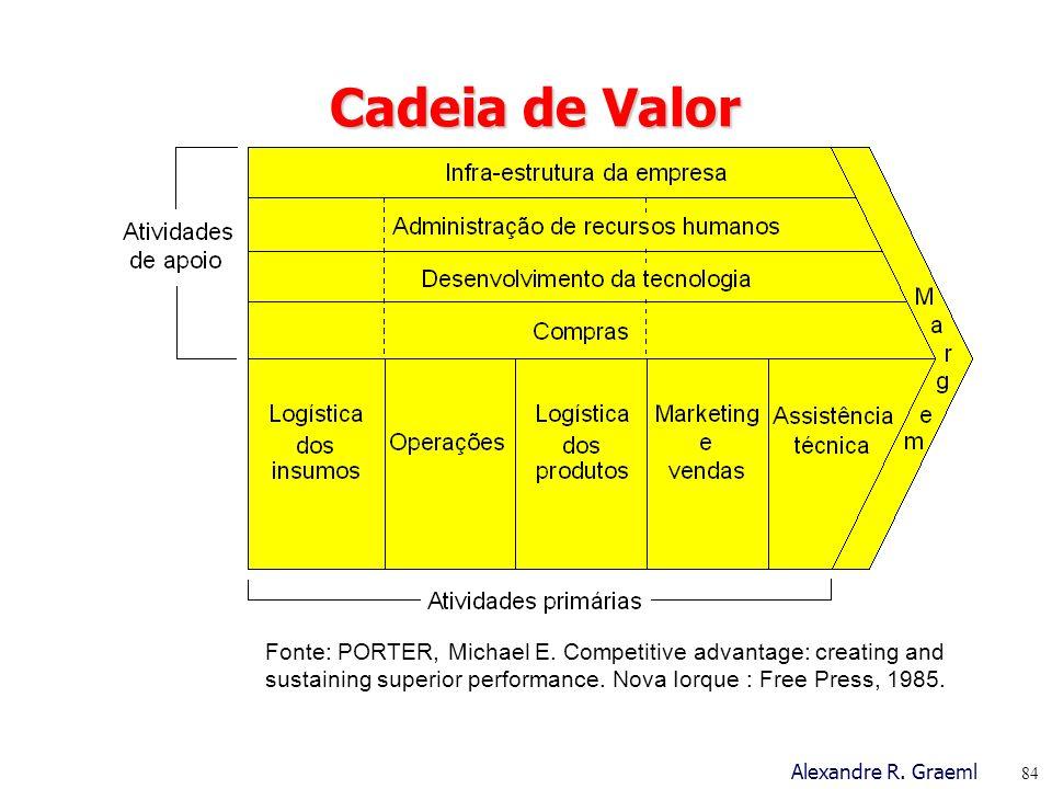 Cadeia de Valor Fonte: PORTER, Michael E.