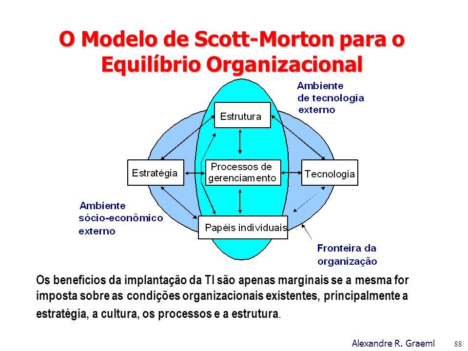 O Modelo de Scott-Morton para o Equilíbrio Organizacional