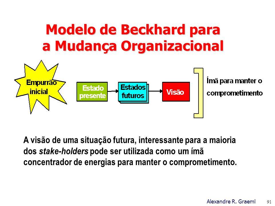 Modelo de Beckhard para a Mudança Organizacional