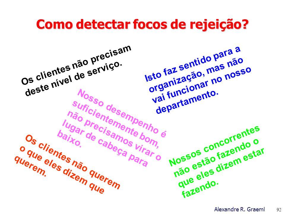 Como detectar focos de rejeição