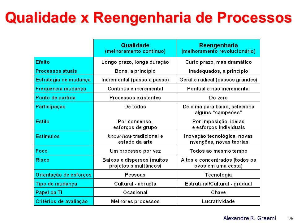 Qualidade x Reengenharia de Processos