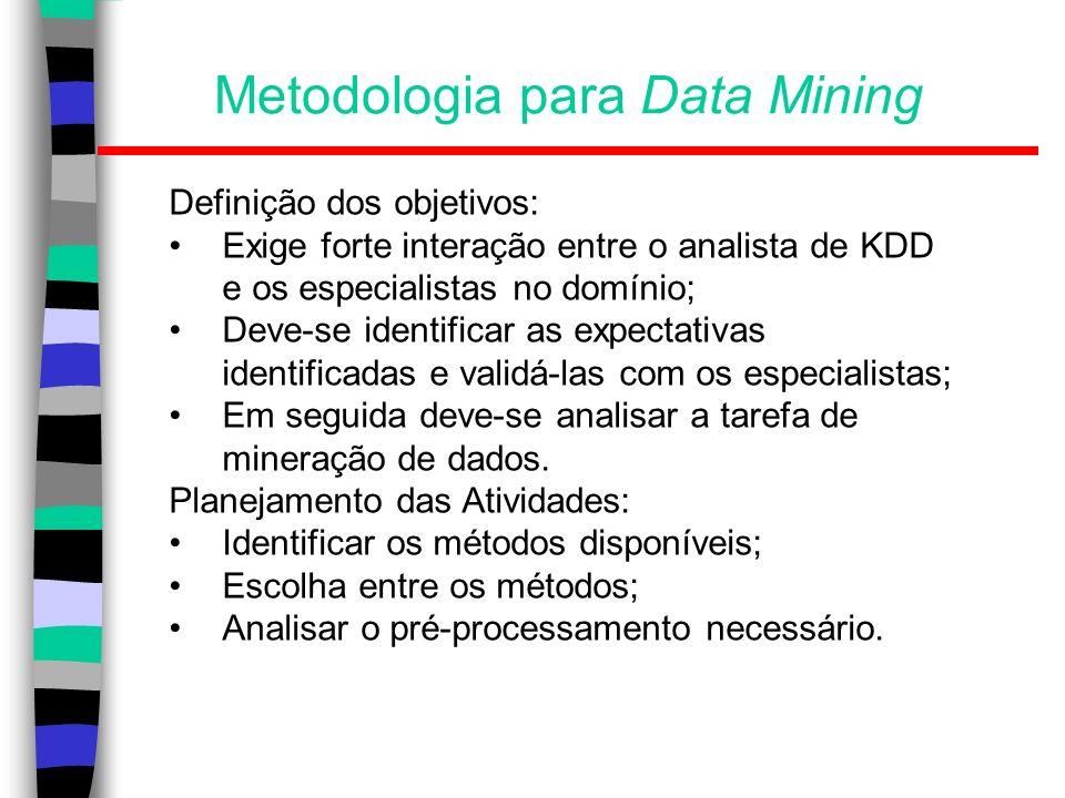 Metodologia para Data Mining
