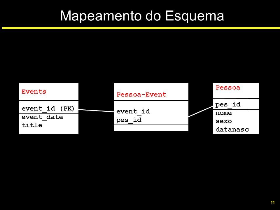 Mapeamento do Esquema Pessoa Events Pessoa-Event event_id (PK)