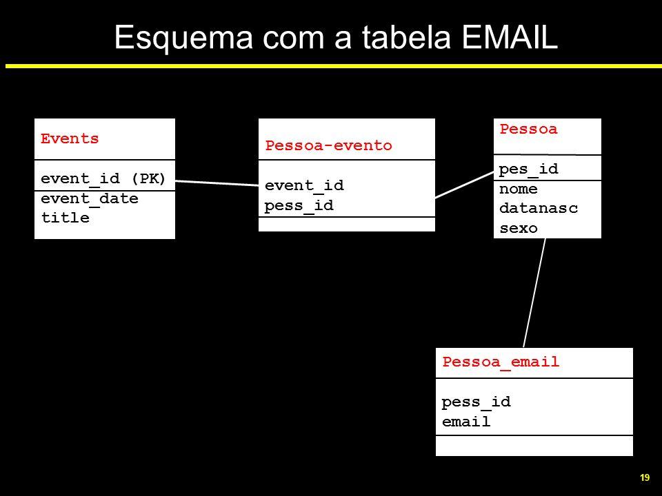 Esquema com a tabela EMAIL
