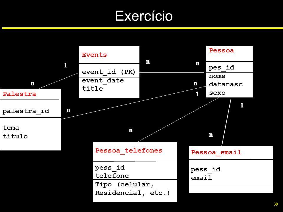 Exercício Events event_id (PK) event_date title Pessoa pes_id nome