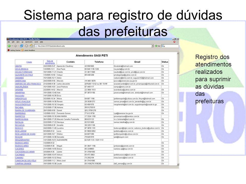 Sistema para registro de dúvidas das prefeituras
