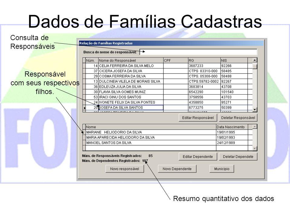 Dados de Famílias Cadastras