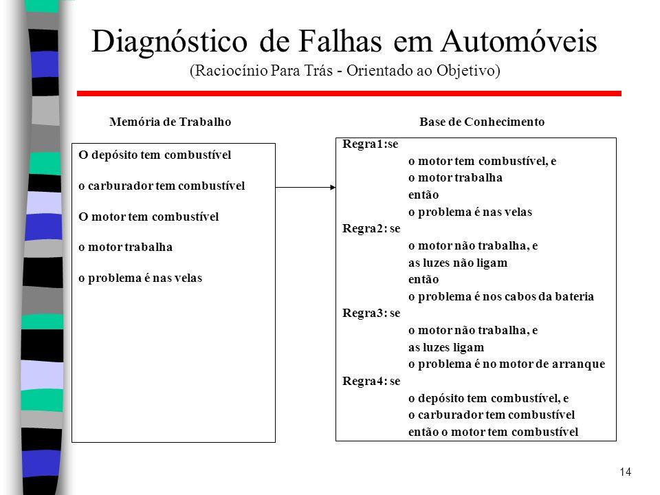 Diagnóstico de Falhas em Automóveis (Raciocínio Para Trás - Orientado ao Objetivo)