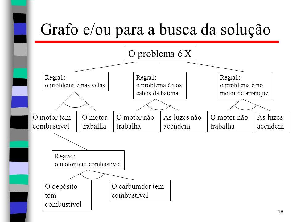 Grafo e/ou para a busca da solução