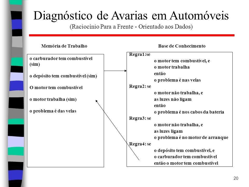 Diagnóstico de Avarias em Automóveis (Raciocínio Para a Frente - Orientado aos Dados)