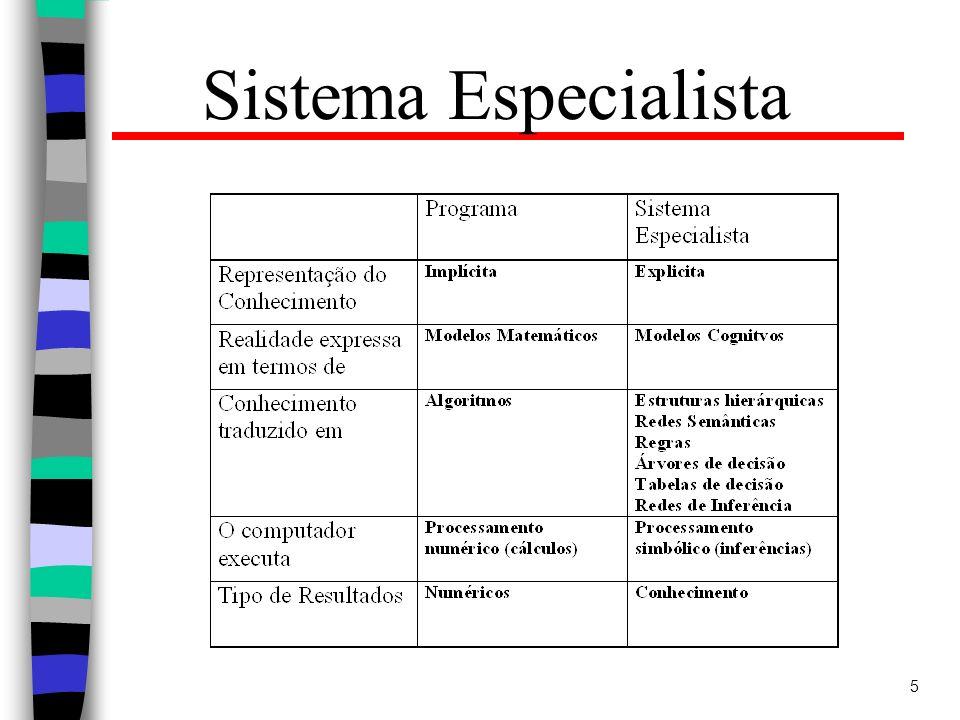 Sistema Especialista