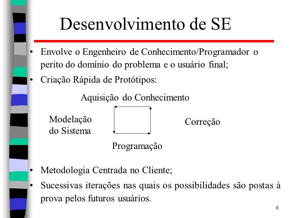 Desenvolvimento de SE Envolve o Engenheiro de Conhecimento/Programador o perito do domínio do problema e o usuário final;
