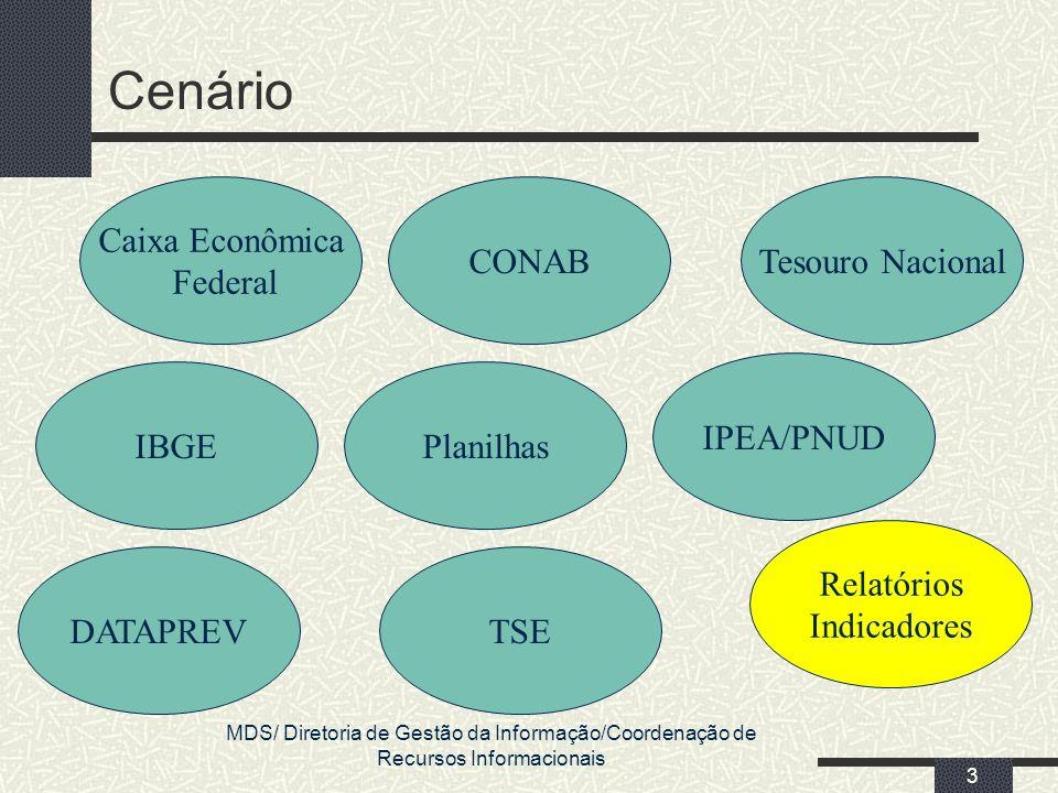 Cenário Caixa Econômica Federal CONAB Tesouro Nacional IPEA/PNUD IBGE
