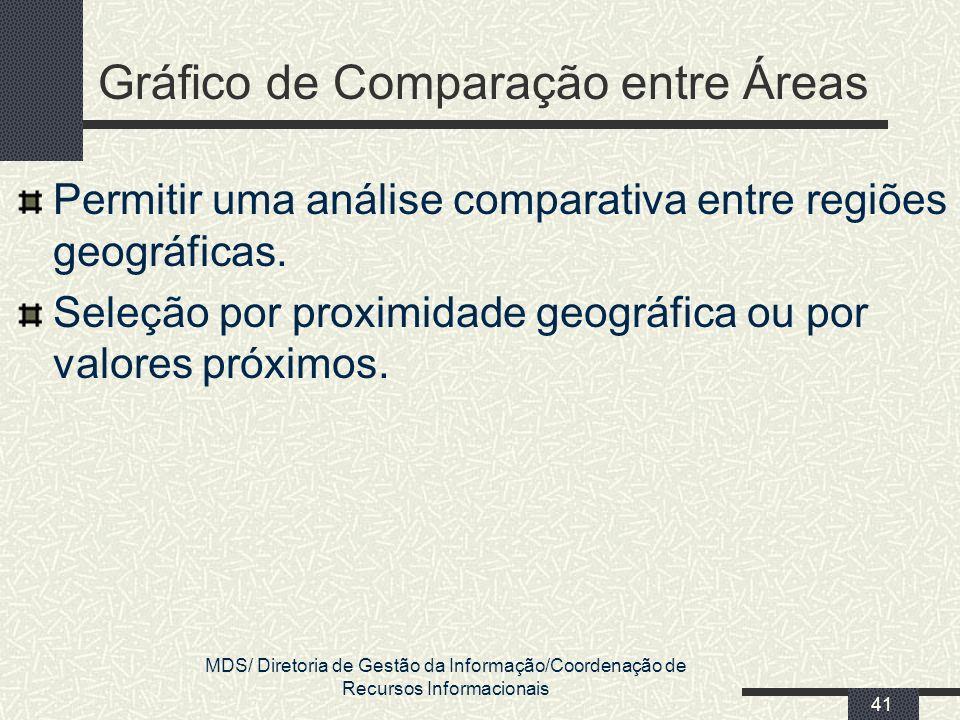 Gráfico de Comparação entre Áreas