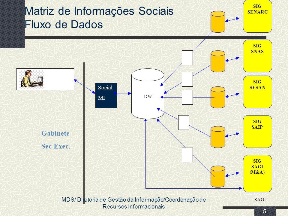 Matriz de Informações Sociais Fluxo de Dados