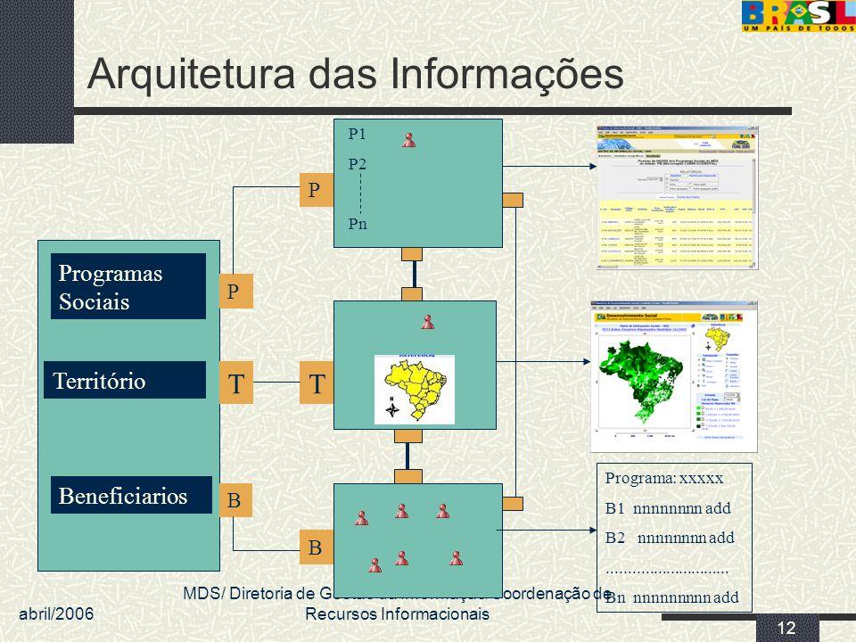 Arquitetura das Informações