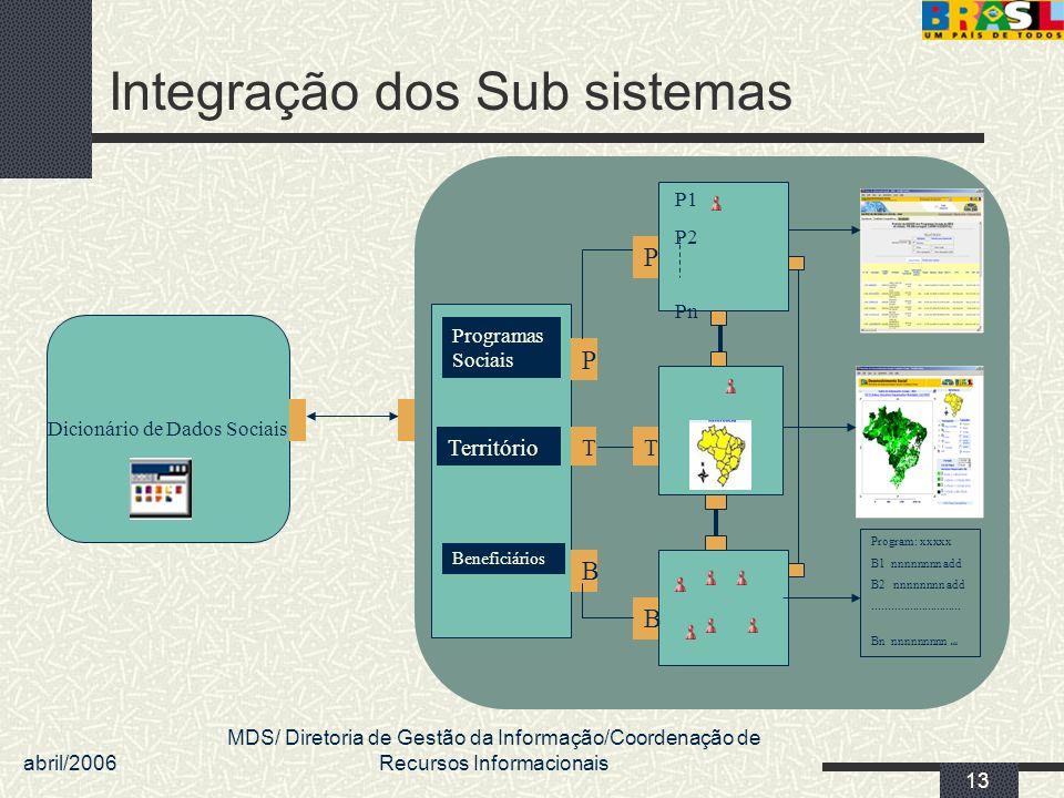 Integração dos Sub sistemas