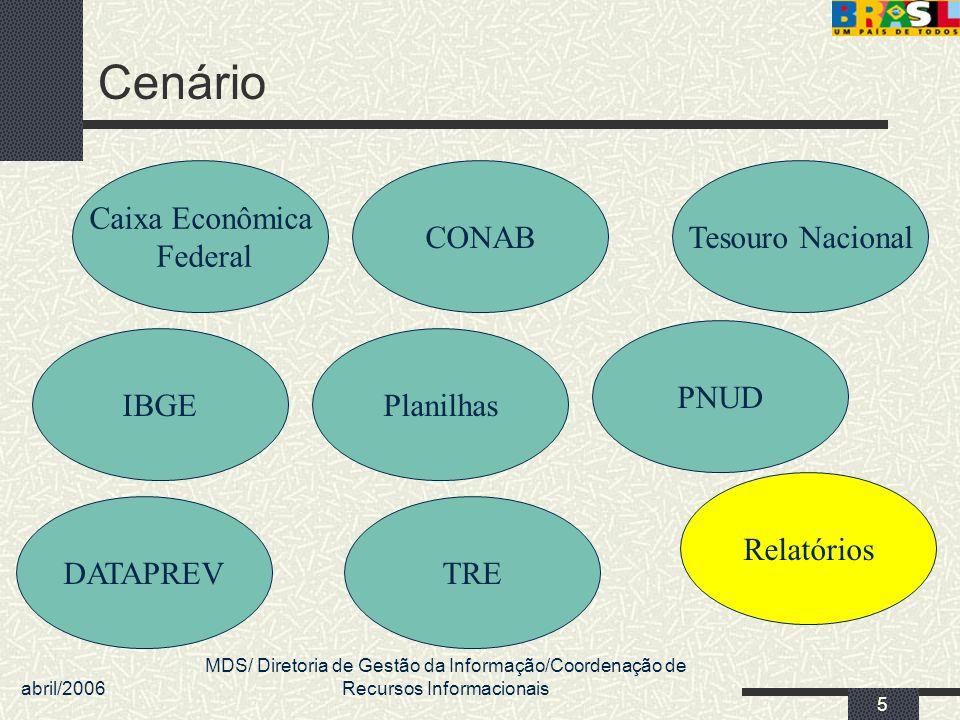 Cenário Caixa Econômica Federal CONAB Tesouro Nacional PNUD IBGE