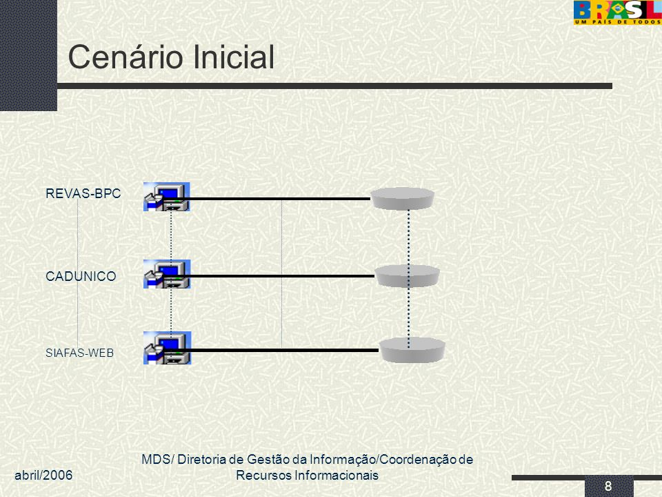 Cenário Inicial REVAS-BPC CADUNICO