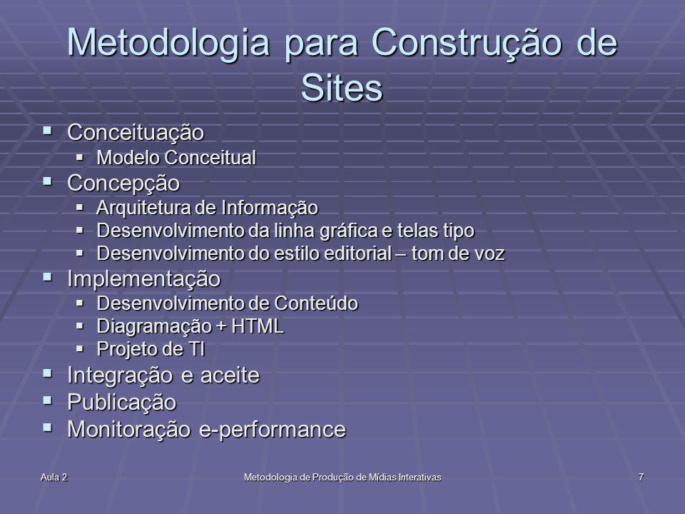Metodologia para Construção de Sites