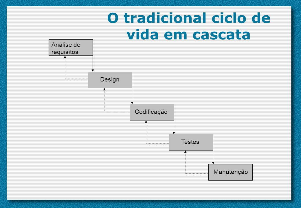 O tradicional ciclo de vida em cascata