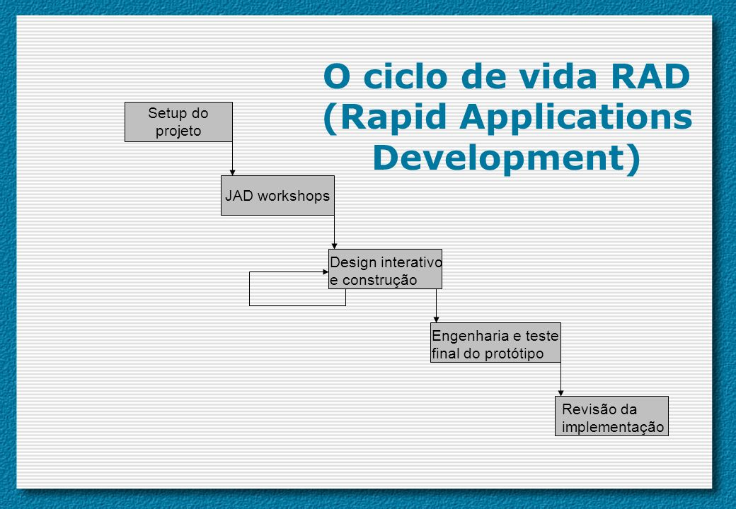 O ciclo de vida RAD (Rapid Applications Development)
