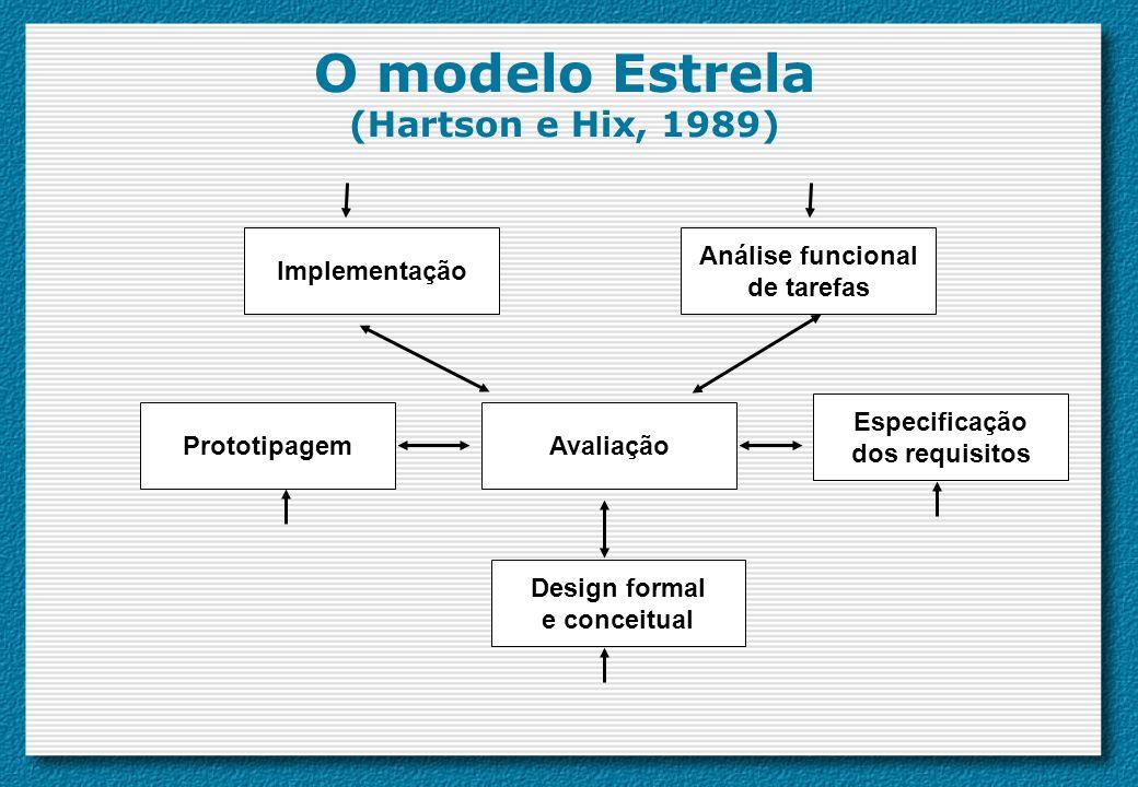 O modelo Estrela (Hartson e Hix, 1989)