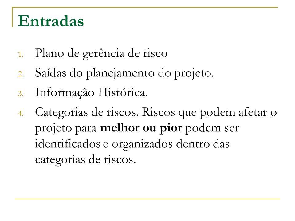 Entradas Plano de gerência de risco Saídas do planejamento do projeto.